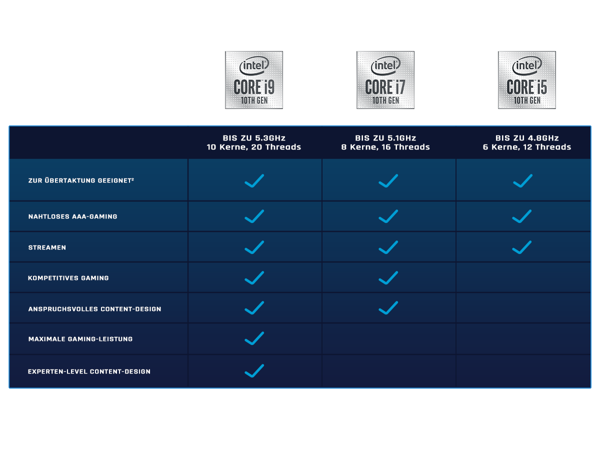 Detailed comparison of the Intel CPUs
